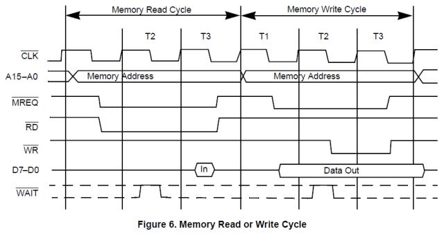 timing_memory