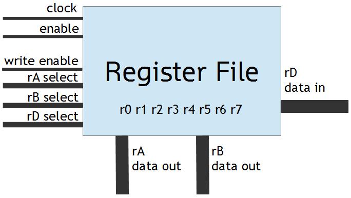 reg_file