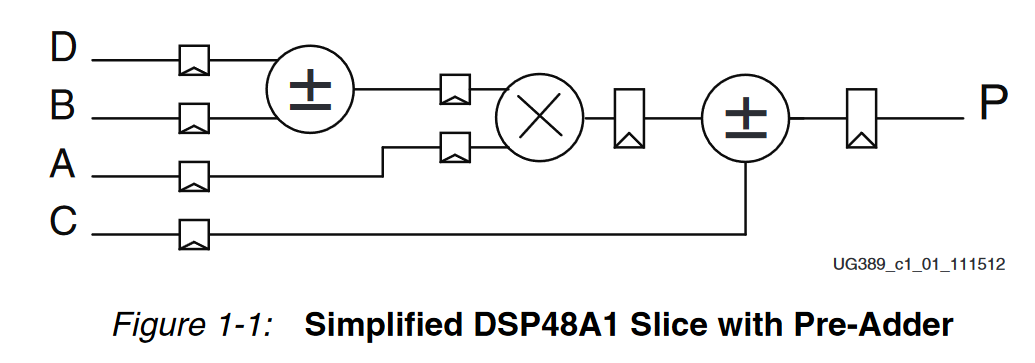 dsp48a1