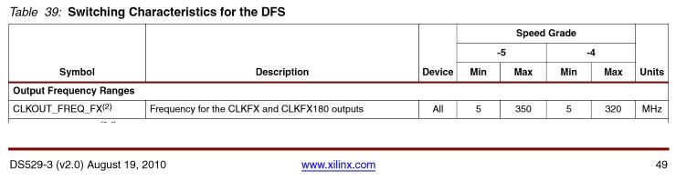 dfs_limits