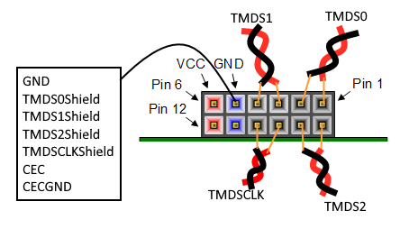 A diagram showing what Pmod pins are for what HDMI purpose.