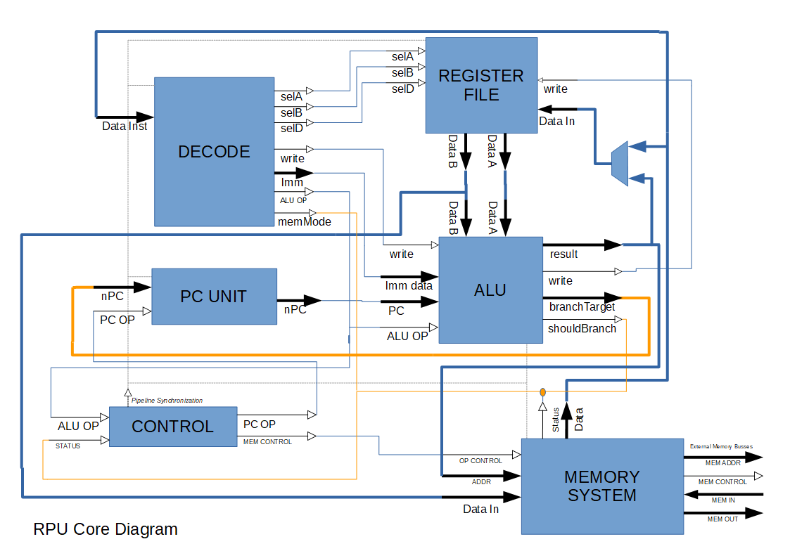 RPU block diagram