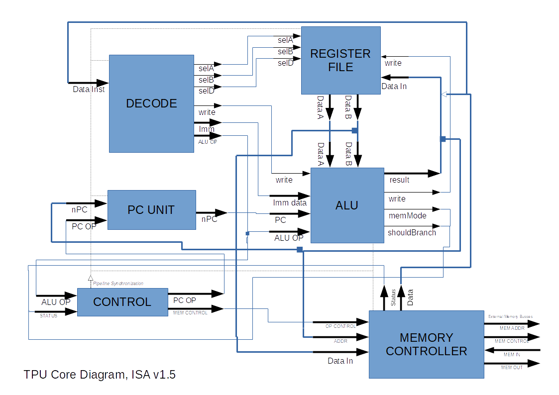 Block diagram of TPU Core