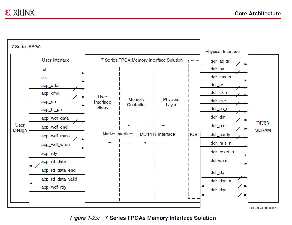 FPGA |
